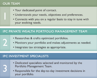 When you choose IPC Private Wealth, you benefit from three levels of expertise.